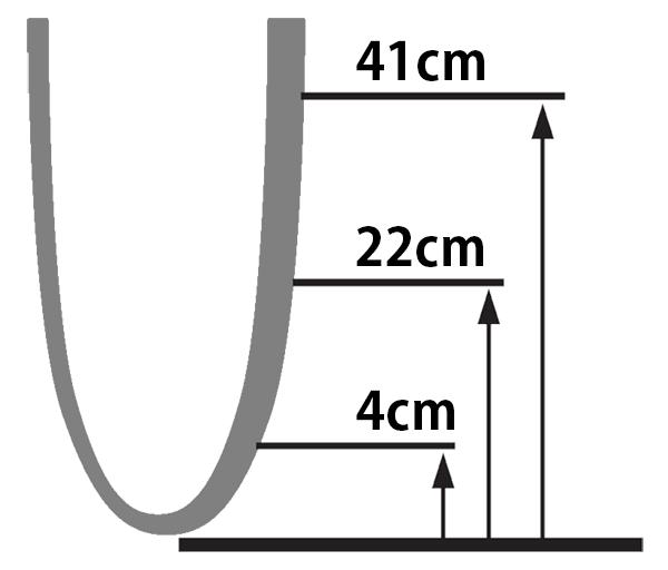 ステップラインプラスを選択する際の指標。断端末より近位4cm、22cm、41cmの周径を採寸する。