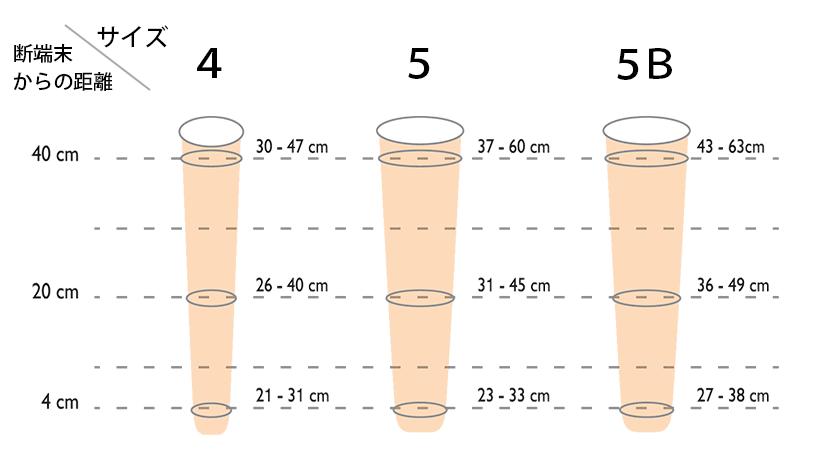 ステップライン ティーパーとエボリューションのサイズ図 サイズ4:断端末からの距離40cm=30~47cm、20cm=26~40cm、4cm=21~31cm サイズ5:断端末からの距離40cm=37~60cm、20cm=31~45cm、4cm=23~33cm サイズ5B:断端末からの距離40cm=43~63cm、20cm=36~49cm、4cm=27~38cm